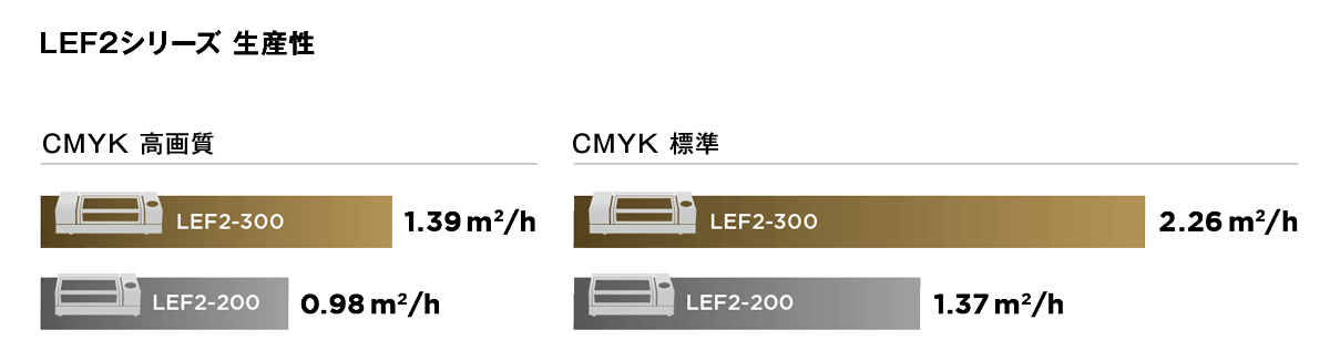 LEF2-200/300 throughput
